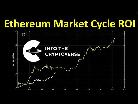 Ethereum Market Cycle ROI